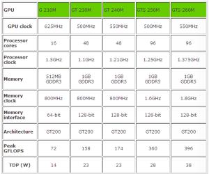 nVIDIA mobile GPU 2009